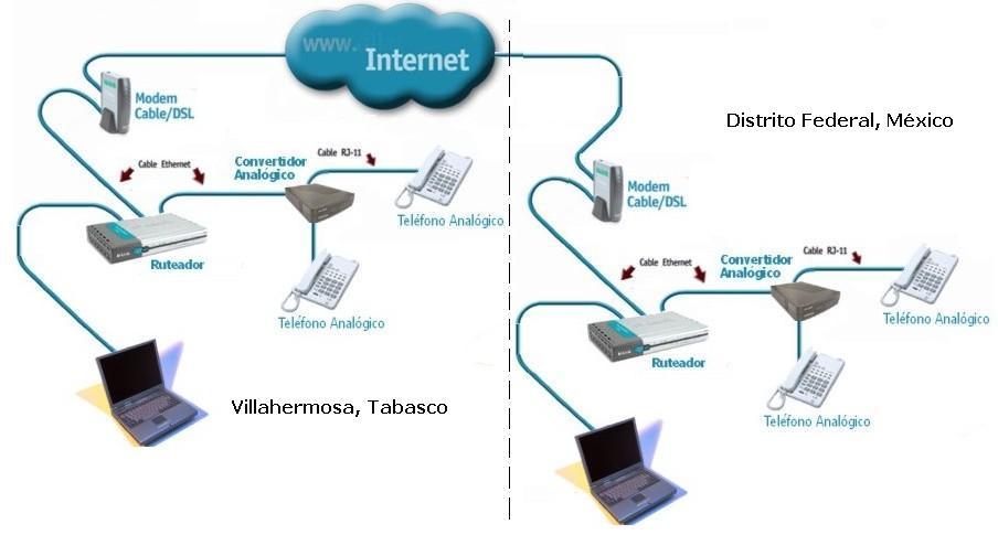Telefonia por internet for Bankia oficina por internet